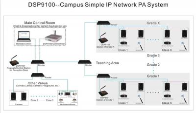 DSP9100 Campus Simple IP Network PA System