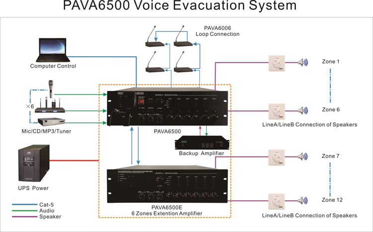 voice evacuation system