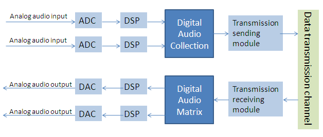 Audio input & output flow chart