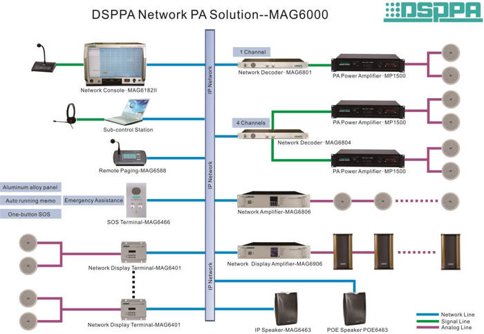 MAG6000 IP Network PA Solution