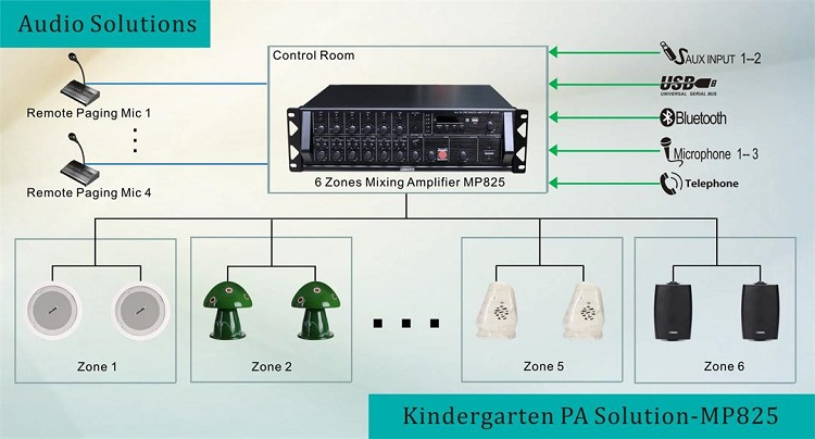 6 Zones PA solution