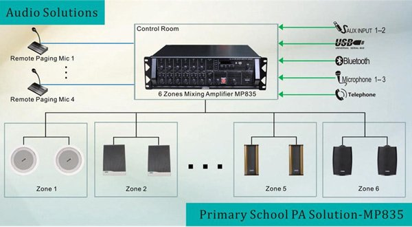 6 Zones Public address solution powered by MP835