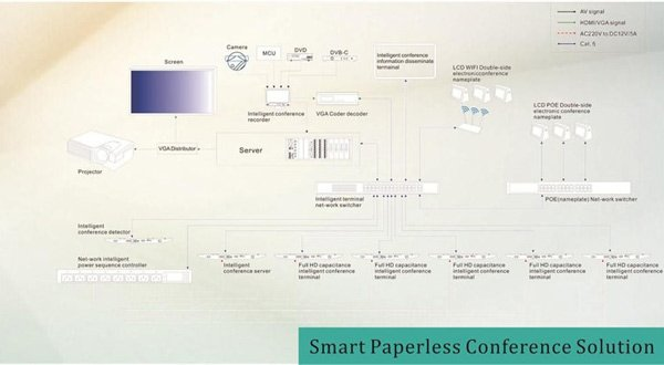 smart paperless conference solution