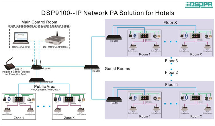 ip network pa solution for hotel