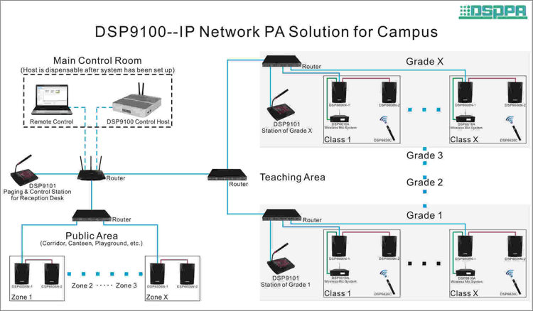 ip network pa solution for campus