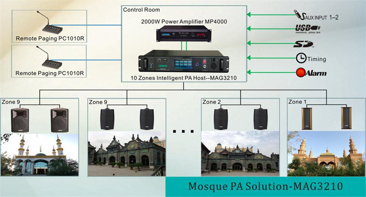 intelligent public address solution powered by MAG3210