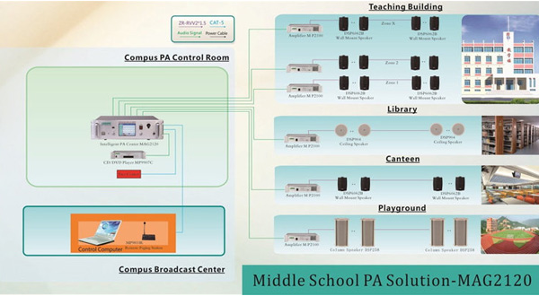 Middle School PA Solution-G2120