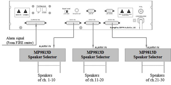 Connections of MP9819A Alarm Matrix