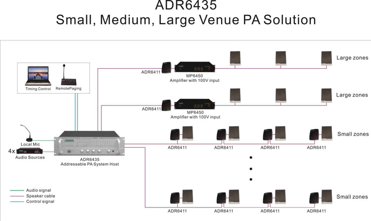 adr6435 small medium large venue pa solution guangzhou dsppa rh dsppatech com pa system wiring diagram pa system wiring diagram