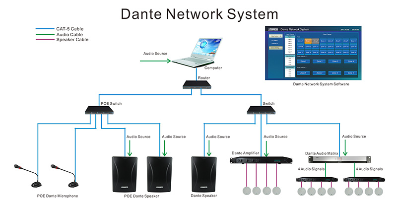 D2250 2 Channels Dante Amplifier