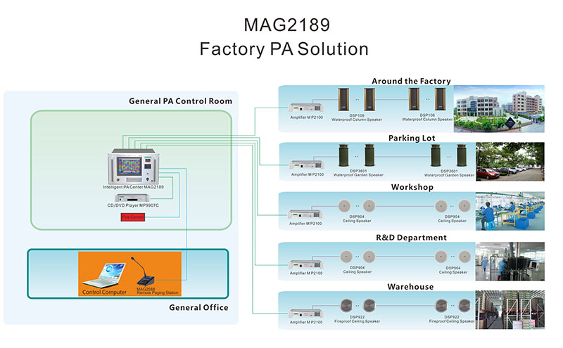 MAG2189   Intelligent Public Address Center