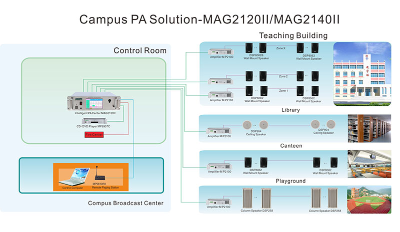 MAG2120II Micro Intelligent Public Address System