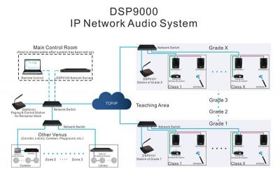 DSP9000 Campus Simple IP Network PA System