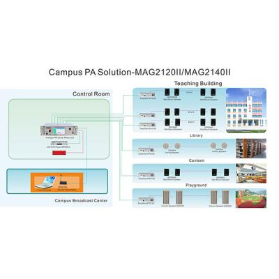 MAG2120II/MAG2140II 20/40 Zones Intelligent PA System