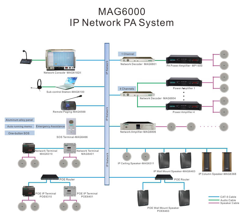 MAG6504 IP Network Intercom Terminal with Amplifier