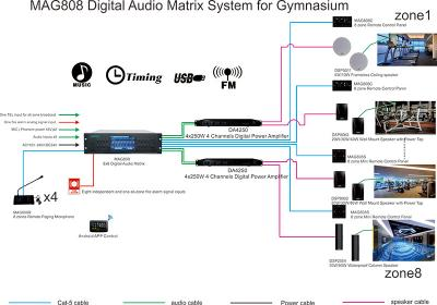 MAG808 Digital Audio Matrix System for Gymnasium