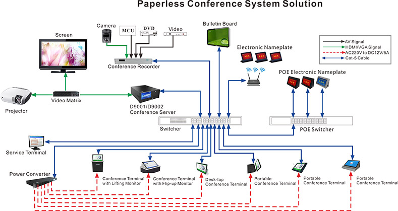 All Paperless Conference System