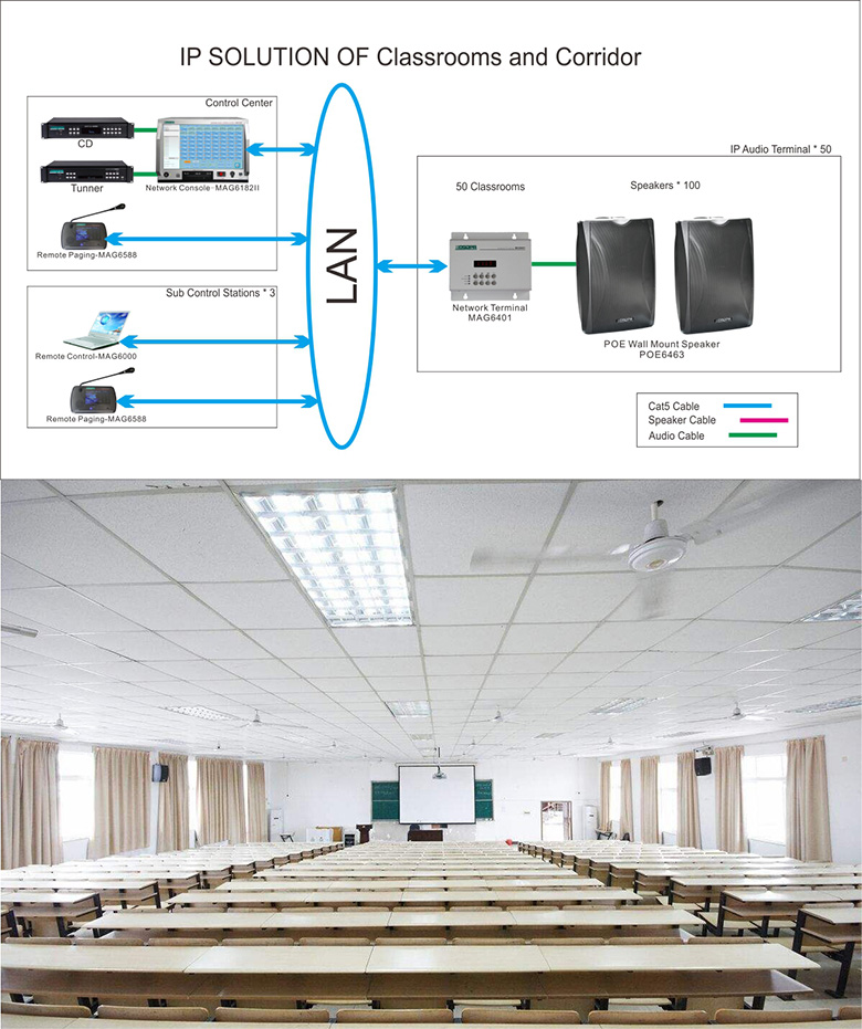 IP SOLUTION OF Classrooms and Corridor