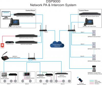 DSP9000 Network PA & Intercom System
