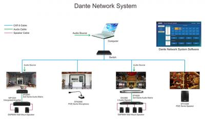 Dante Network System