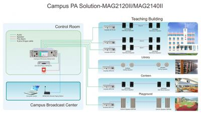 MAG2120II 20 Zones Intelligent PA System