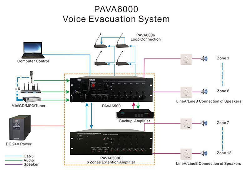 Pava6500 Voice Evacuation System