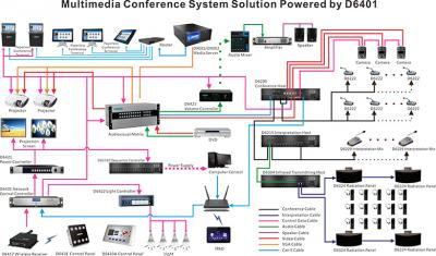 Multimedia Conference System Solution Powered by D6401