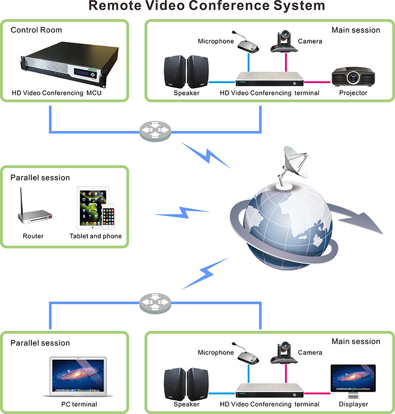 Remote Video Conference System