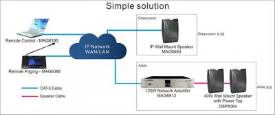 MAG6000 IP Simple Solution of  Campus