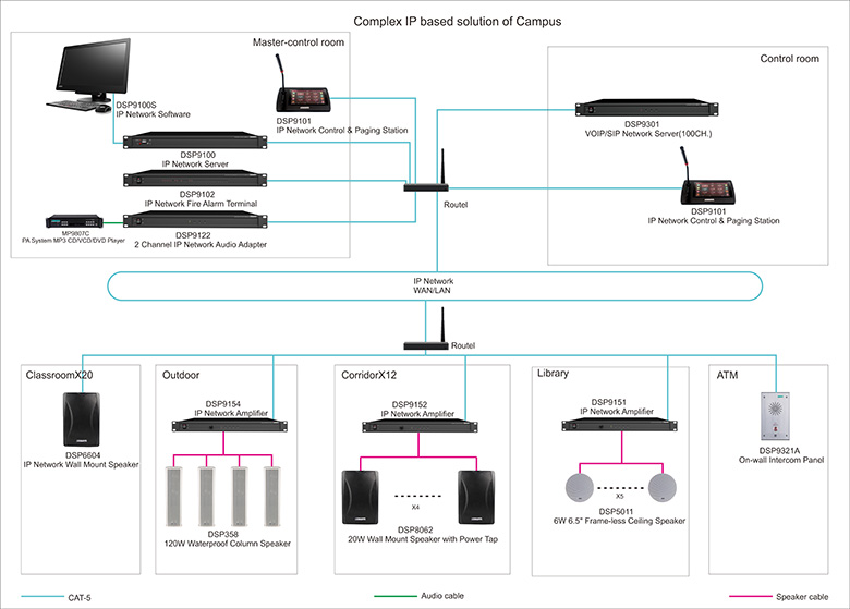 Complex IP based solution of Campus
