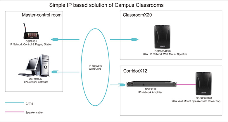 Simple IP based solution of Campus Classrooms