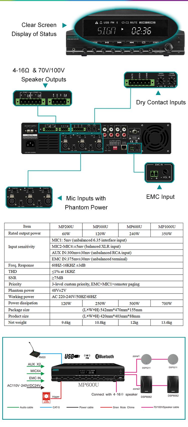 Bộ khuếch đại trộn tích hợp 2 vùng MP600U với phân trang từ xa