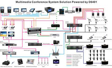 Design Scheme of Video Conference System in Conference Room