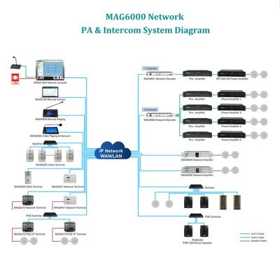 IP Network PA System - IP Based Paging System, IP Audio