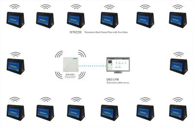 D7022II Wireless ​Desktop Paperless Multi-media Congress System