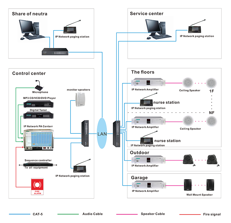 System Connection Diagram of IP Network PA Solution for Hospital