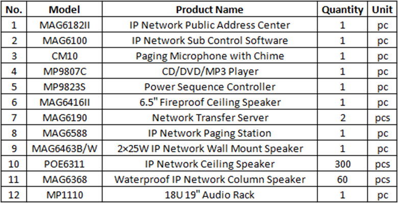 Products List of DSPPA MAG6000 IP Network PA System