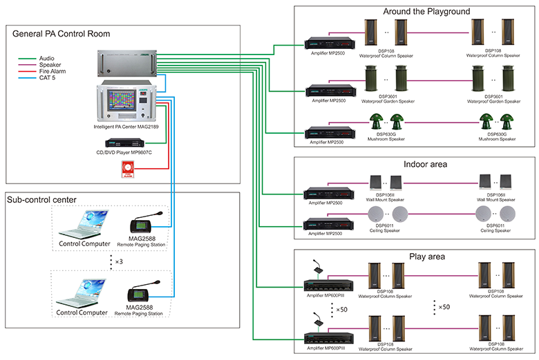 System Connection Diagram of MAG2189 Intelligent PA Audio Solution for Fantawild Amusement Park
