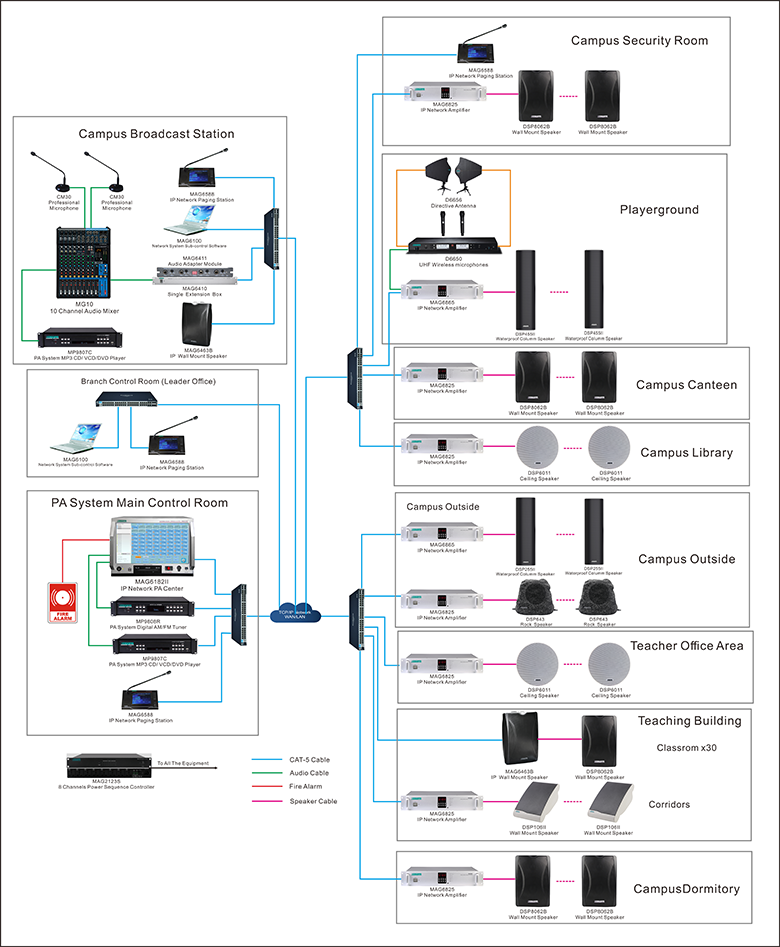 System Diagram of MAG6000 IP PA Sound Solution Of Campus