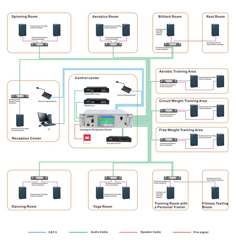 Connection Diagram of MAG2120II Intelligent PA Solution for Fitness Room