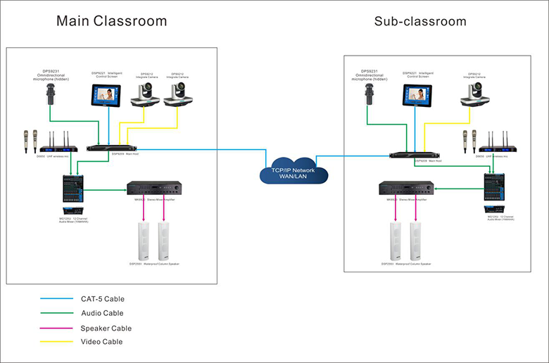 Automatic Recording & Broadcasting Solution for Classroom
