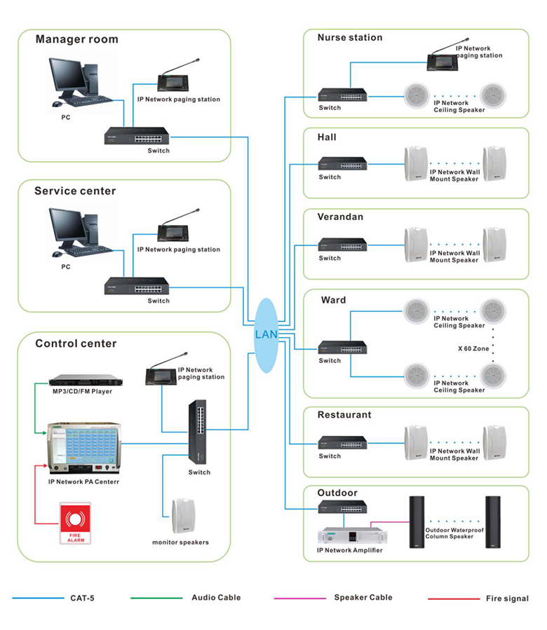 Connection Diagram of MAG6000 Network PA Solution for Nursing Home