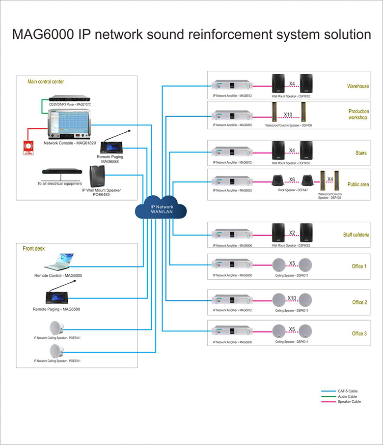 Connection Diagram of MAG6000 IP Paging Solution for Factory