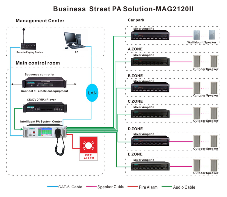 Connection Diagram of MAG2120II Intelligent PA Solution for Commercial Street