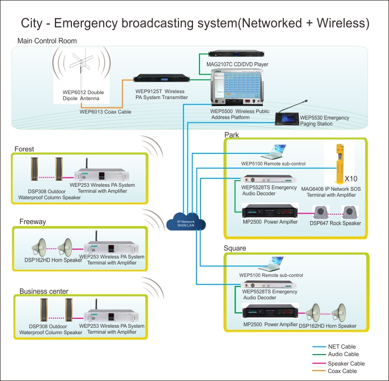 City - Emergency broadcasting system(Networked + Wireless)