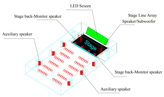 Attainable Functions of Professional Sound System for Auditorium